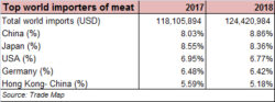 Reaping Pakistan's meat export potential