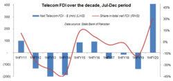 Putting telecom FDI into context
