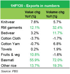 Volumes keep exports up