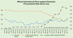 Wheat 'crisis' – what about poor governance?