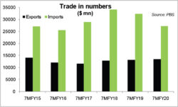 Trade numbers – start worrying?