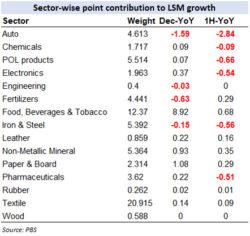 Reading LSM's Dec jump