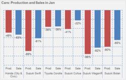 Passenger cars rebounding?