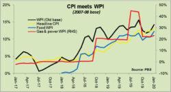 WPI indicating more double digit CPI