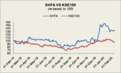 Shifa International Hospitals Limited