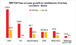 Remittances -  slow but steady