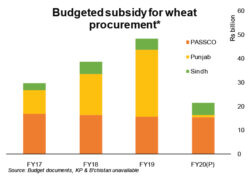 Commodity operations and cost of procurement