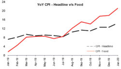 CPI: Shock, horror and perspective