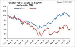Pakistan Petroleum Limited