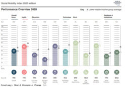 Pakistan performs poorly on Social Mobility Index 2020