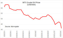 Oil market mirroring 2008