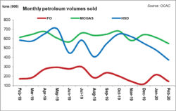 Petroleum volumes creating panic