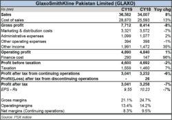 GLAXO: profits fall