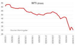 Oil market is all bears