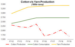 Cost of falling cotton production