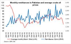 Remittances in danger?