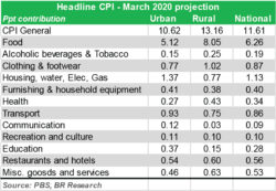 March CPI: Between 10.7-11.6