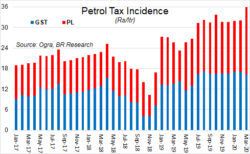 Petrol price: Opportunity (and) cost