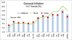 Tamed inflation raises rate cut hopes