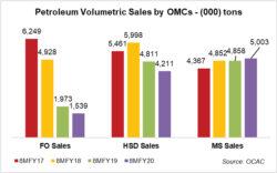 Petroleum volumes creating panic