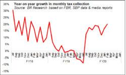 FBR's shortfall
