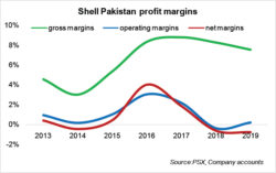 Shell Pakistan – marred by high finance cost