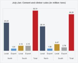 Cement: Industry in crisis- III