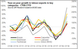 Reading Feb's remittance growth