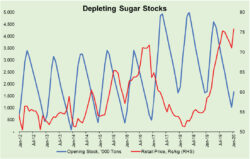 Analysis of sugar industry marketing season (2018-19)