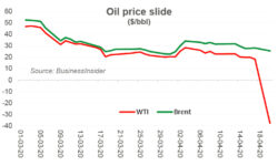 WTI done: is Brent next?