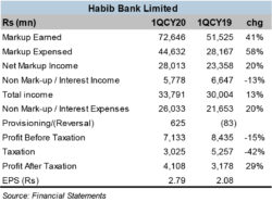HBL consolidates growth