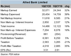Allied Bank – double digit growth