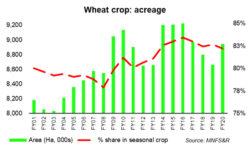 Wheat harvest season: 2020