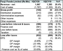 Fauji Foods: barely coping