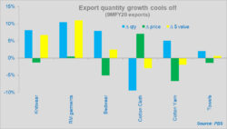 Exports growth on last legs