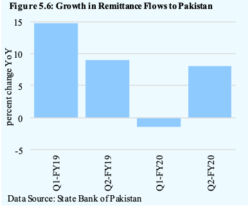 The State of Pakistan's Economy Remains Subdued: 2nd Quarterly SBP Report