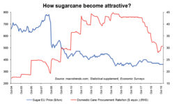 """What is """"unjustified"""" about sugar export?"""