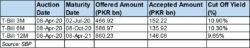 Yields tank in treasury market