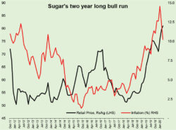 Sugar shortage: not again!