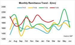 Remittances set to shrink