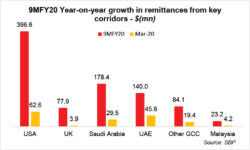 Remittances set to shrink