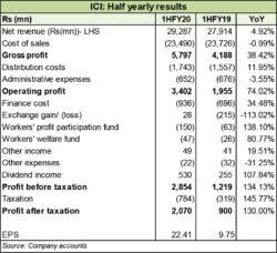 ICI Pakistan Limited