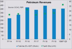 Petroleum revenues still on track