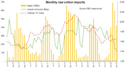 Relief for cotton: a loss for exports?