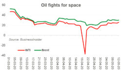 Oil yearns for demand