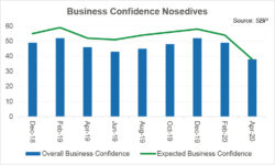 Jittery business confidence