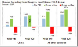 Post-covid FDI outlook
