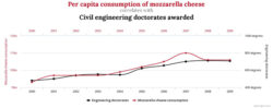 Apples, oranges and spurious correlations