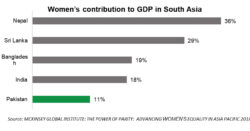 COVID-19: Economic consequences for women