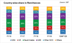 Remittances: recovery uncertain